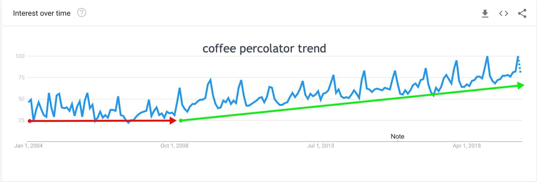 google trend for coffee percolator